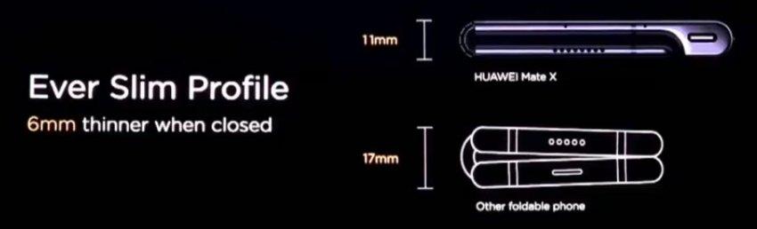Huawei Mate X - Falcon Wing Hinge