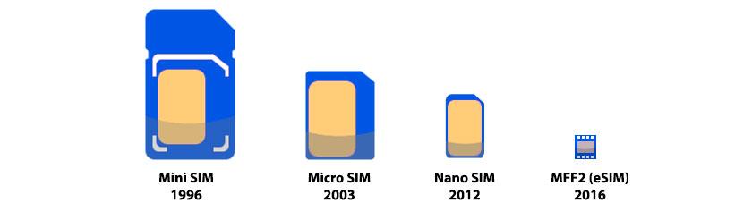 Mobile SIM evolution (eSIM)