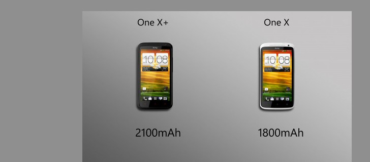 HTC One X and One X+ gets a price cut in India
