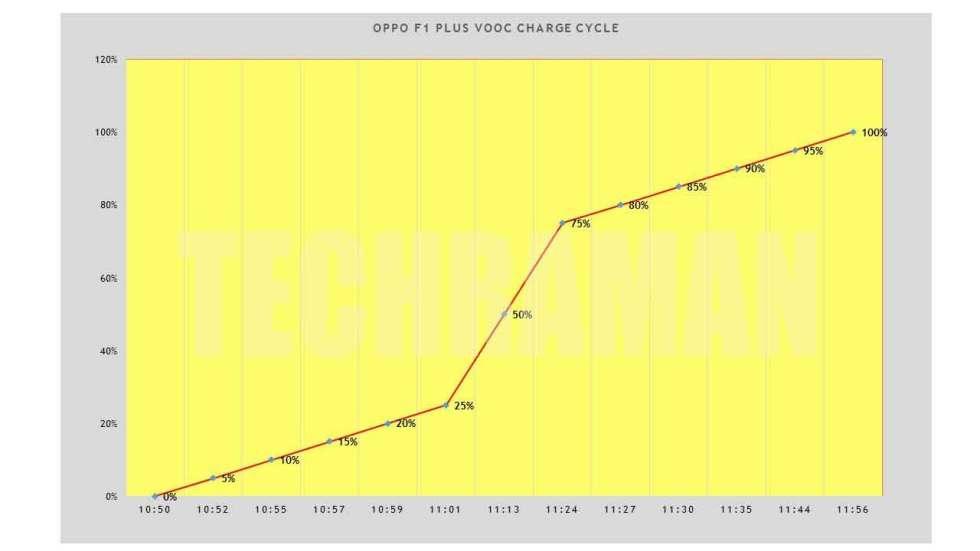 Oppo-F1-Plus-VOOC-Graph