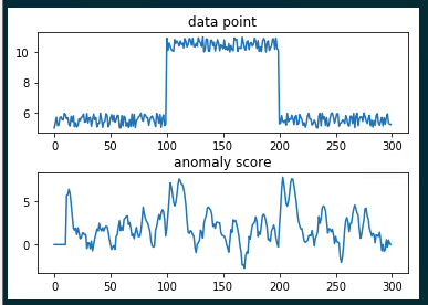 change point detection using the changefinder package