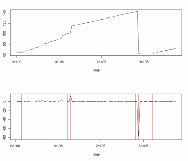 R change point detection graphic