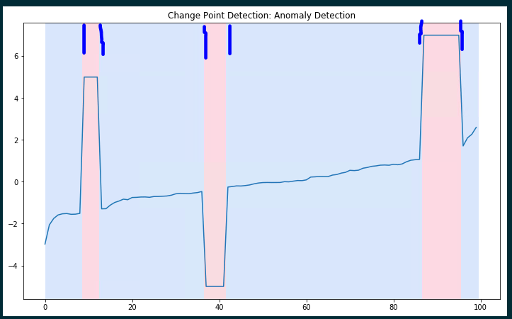 change point detection on a time series using the ruptures package