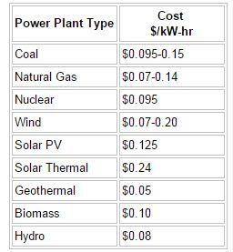 Perbandingan Harga Energi