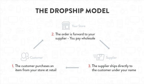 Start Online Dropshipping Business Nigeria