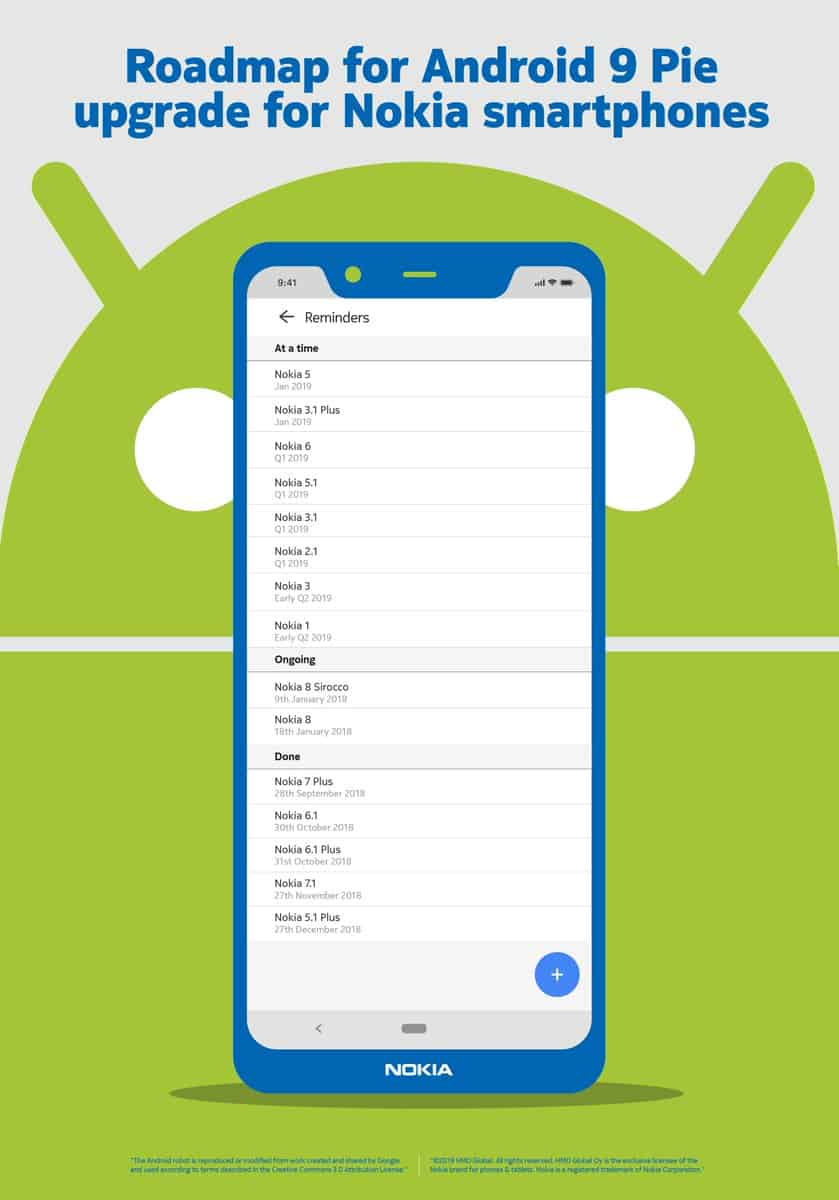LISTED: Nokia Phones getting the Android Pie update