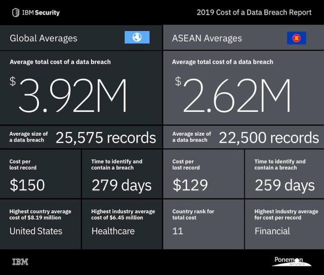 CYBERSECURITY | Costs of data breach on the rise