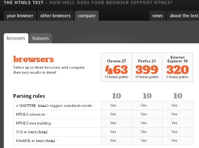 html5-test-browser-comparison