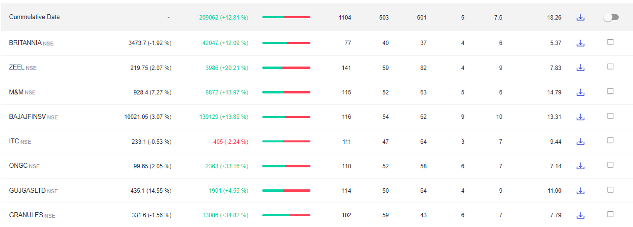 Streak Zerodha Algo trading Strategy- Simple moving average and Williams R