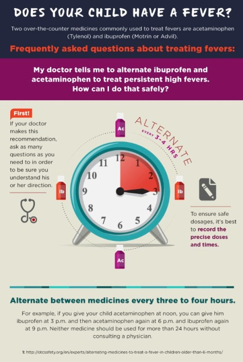 How to Alternate Medicines Safely to Treat Fevers I OTC Safety