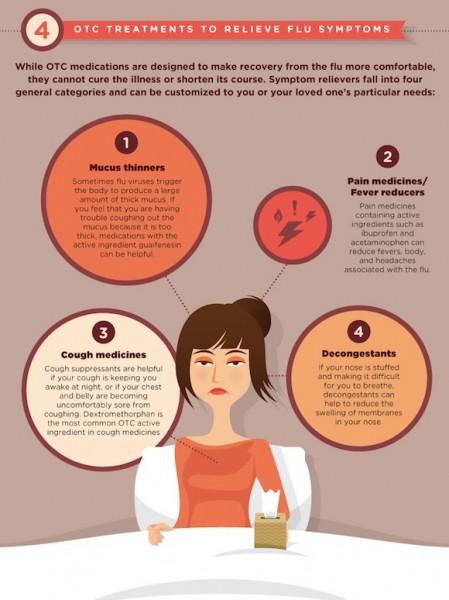OTC Treatments to Relieve Flu Symptoms