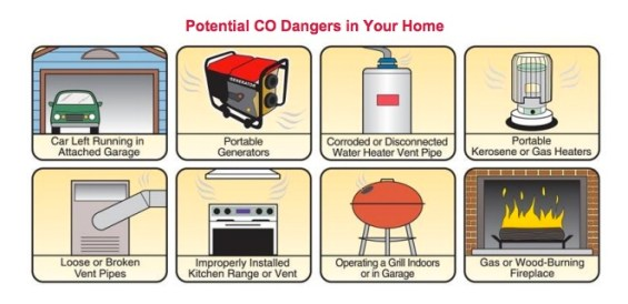 Sources of carbon monoxide (CO) in the home.