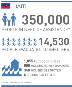 United Nations Statistics on Haiti from Hurricane Matthew