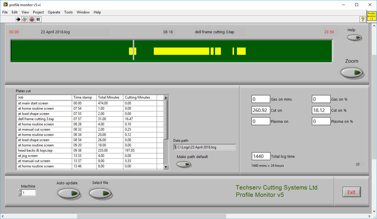 Profile Monitor