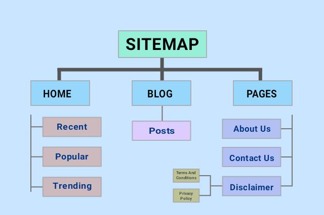 Sitemap-Kya-Hai