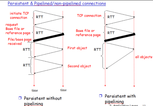 Non-Persistent connection