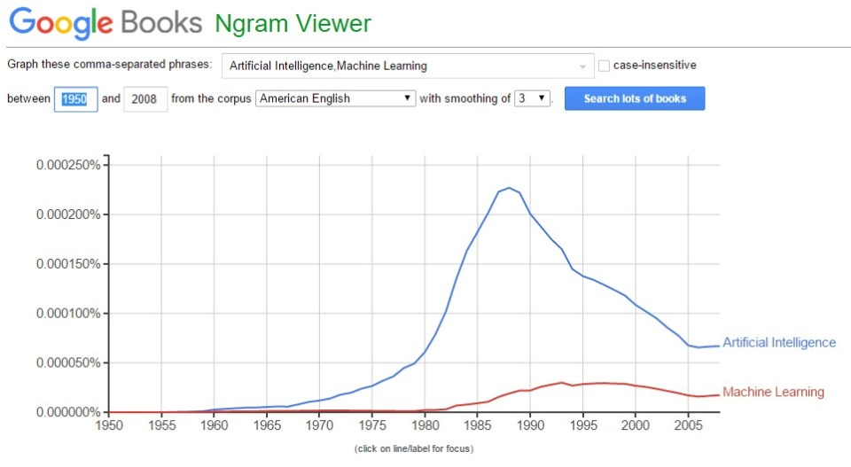 Ngram_Google_ArtificialIntelligence
