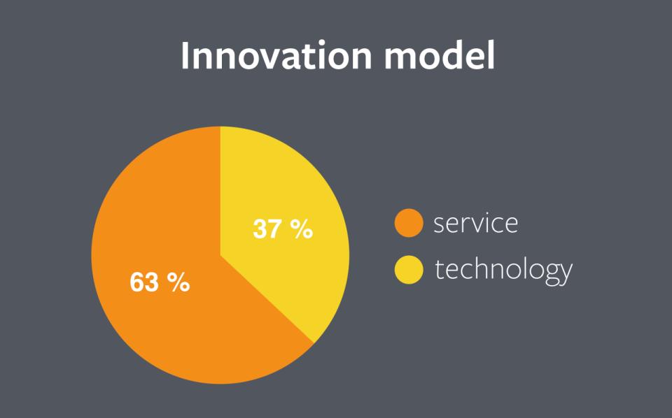 innovation-model