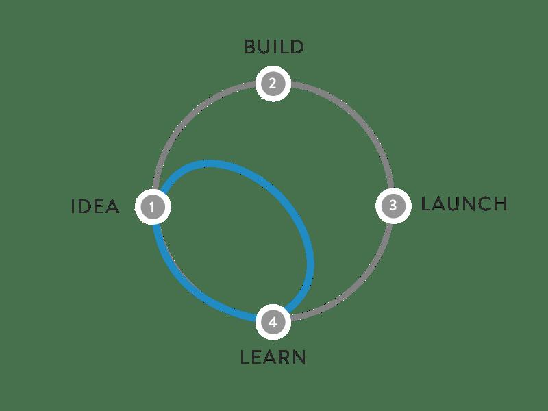 sprint-diagram