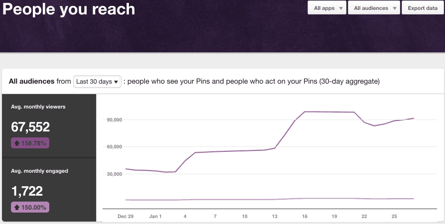 pinterest analytics people you reach 30 day view