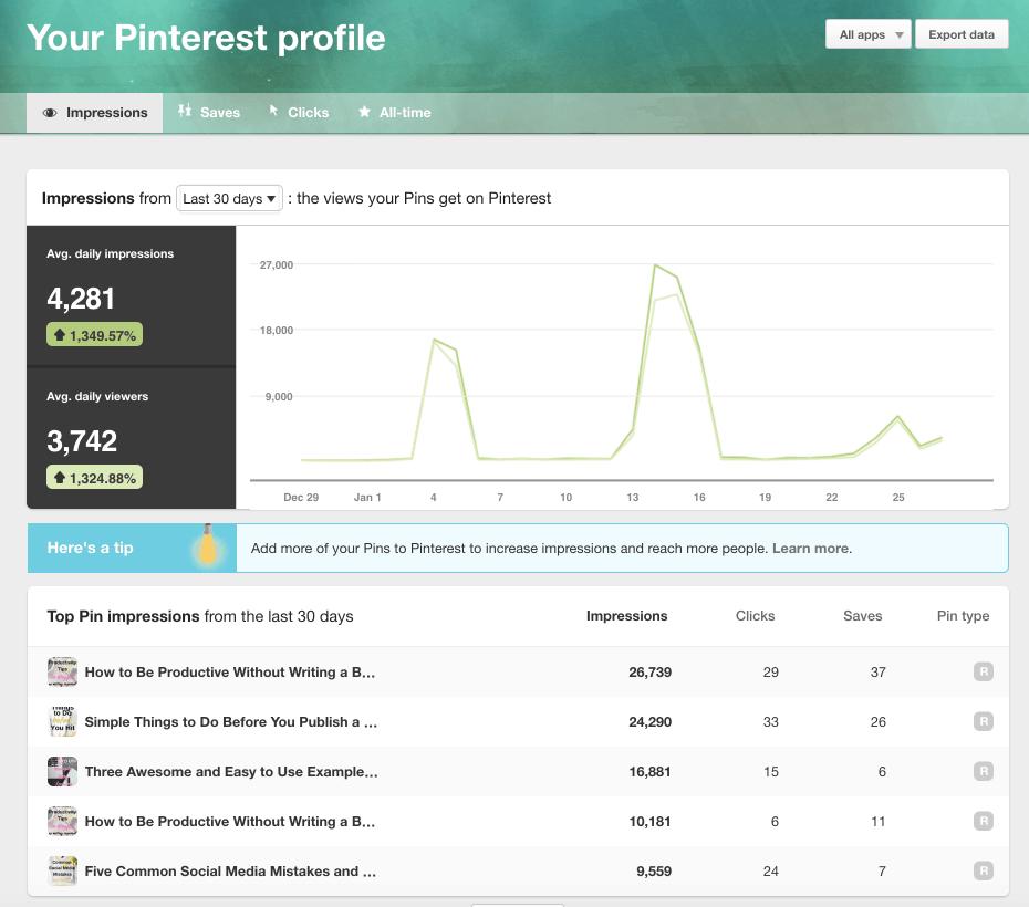 pinterest analytics profile impressions 30 day view