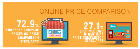 Customers compare prices both at online & offline stores ...