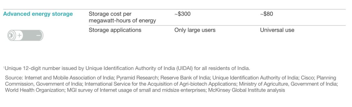 India-tech-mckinsey4