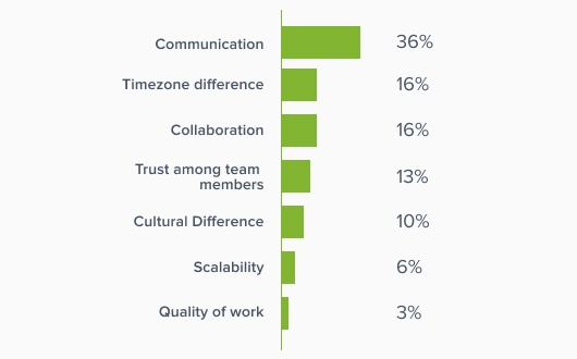 What are the difficulties you faced while working with remote teams
