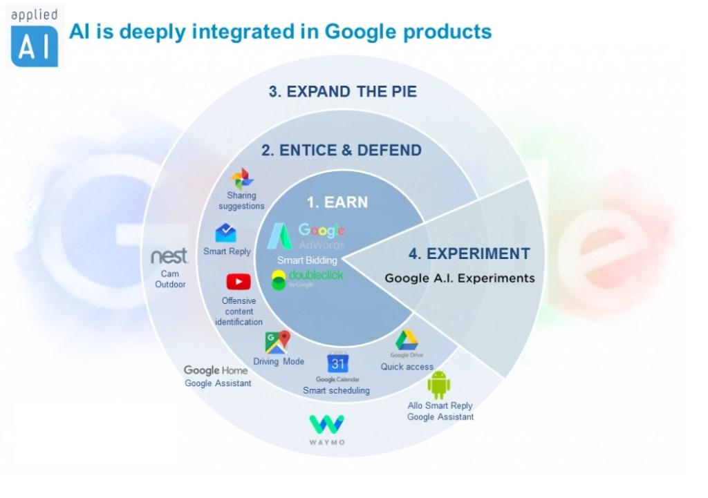 Artificial Intelligence Google