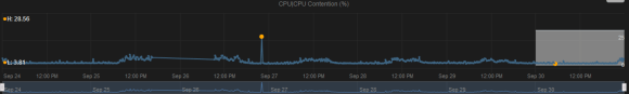 high_cpu_contention.PNG