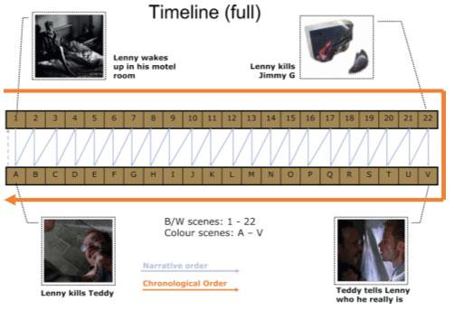 Plan zdarzeń i plan opowiadania: materiały do filmu Memento, z artykułu: Uncovering hidden maps: Illustrative narratology<br /> for digital artists/designers<br /> S. Louisa Wei, Huaxin Wei.<br />