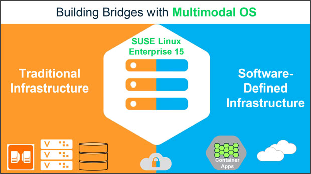 SUSE Linux Enterprise 15 - Building Bridges with Multimodal OS