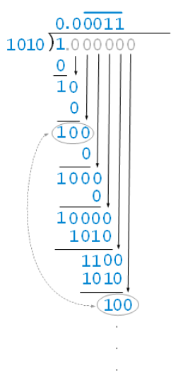 computation of 0.1 into binary representation