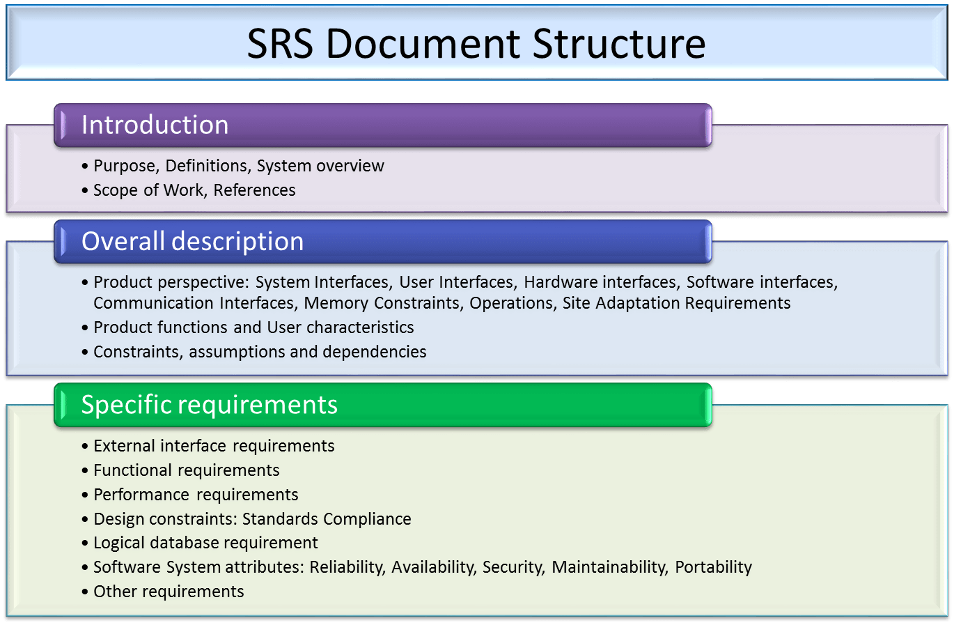 System Requirement Document Template Figure 2 An Example Mapping Matrix Google Images Dm Software Checklist Fit Gap Analysis Select Dms Figure 2 Pbs Example For The Sofia Infrared Telescope Template To Write