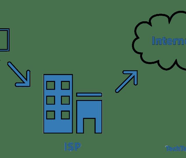 Internet Access Diagram