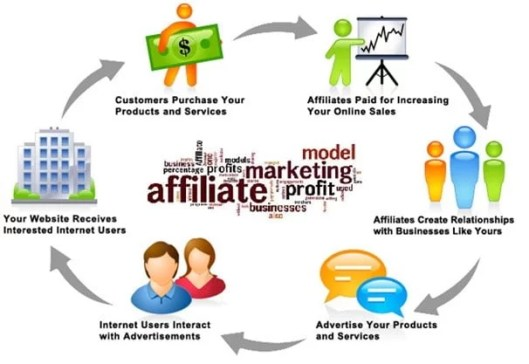 start a blog for affiliate and earn money