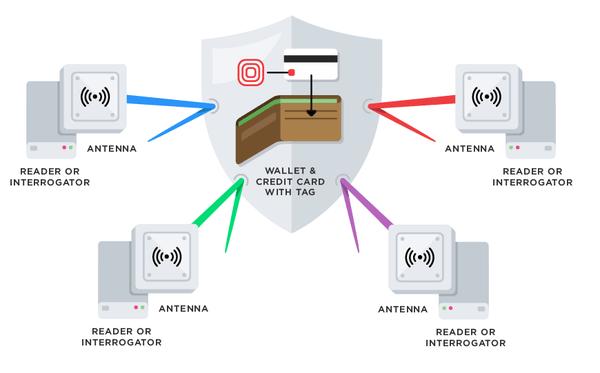 What is RFID? - TechTrendsKE
