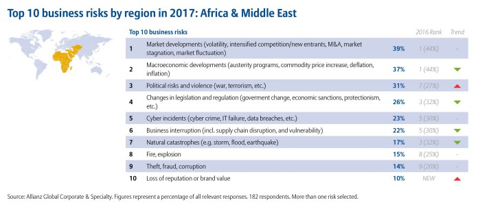 Allianz Risk Barometer 2017 Top 10 Business Risks Africa and Middle East (2)