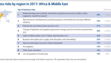 Photo of Businesses in Africa worried about market volatility and political risks