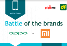 Photo of Oppo beats Xiaomi to become most popular brand in Q1-2017 in Kenya