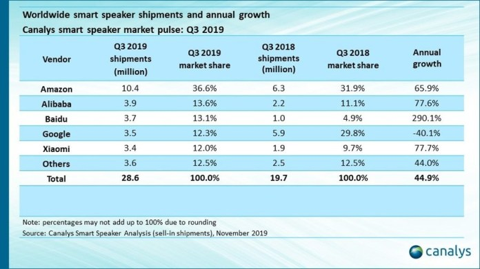 Smart speaker sales in Q3 by Canalysis