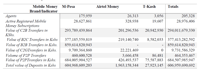 Mobile Money Transfer Services and their respective transaction volumes
