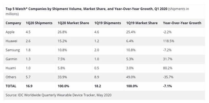 Latest smartwatch market data by IDC