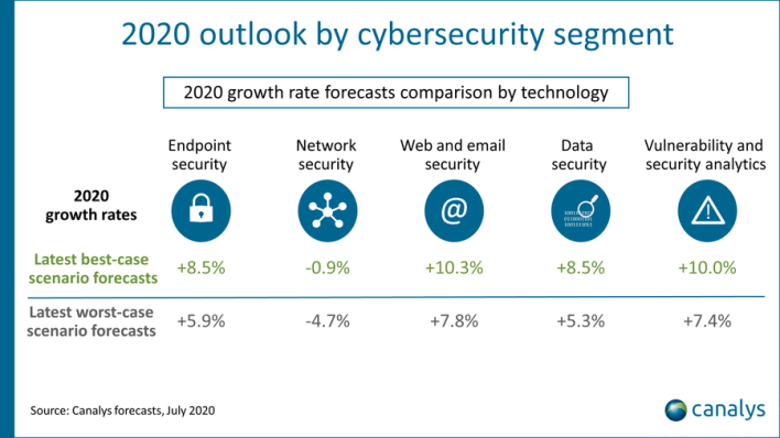 Cybersecurity spending forecast by catageory (Image: Canalys)