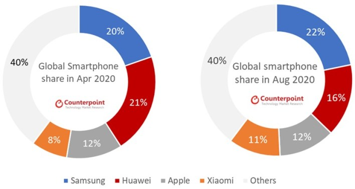 Global Smartphone Monthly Market Share (Apr 2020 vs Aug 2020)