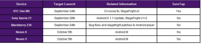 Android 6.0 Marshmallow update