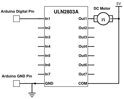 Electric diagram on how to use the Arduino and an ULN2803A to control a DC motor.