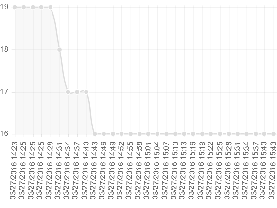 IoT temperature chart