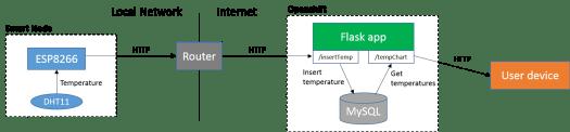 IoT temperature logger