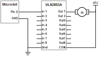 Electric diagram to control a DC motor using a micro:bit board and a ULN2803A